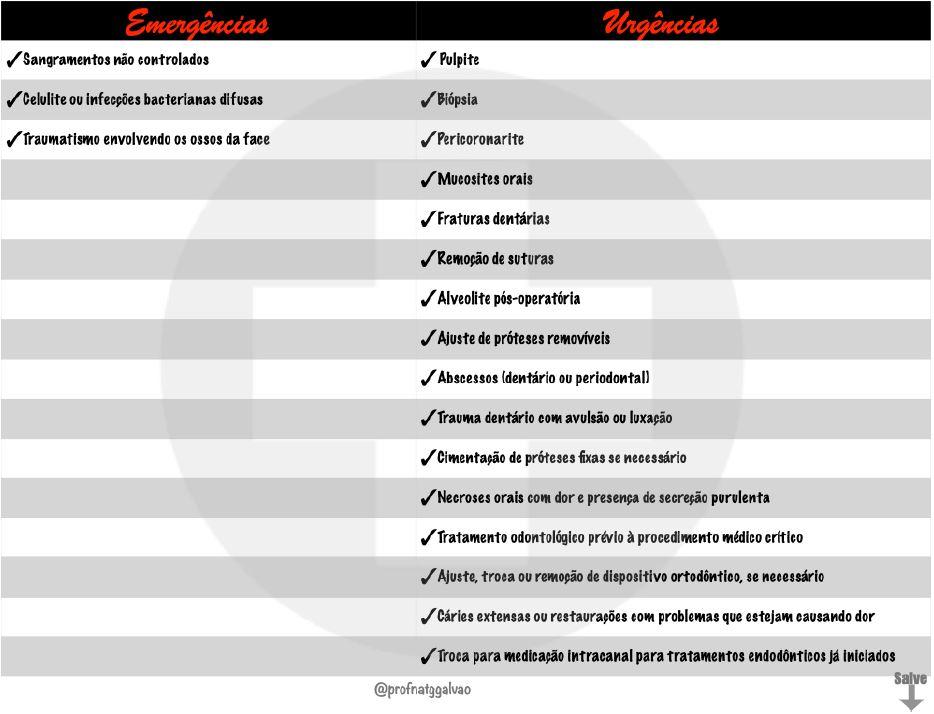 tabela com urgências e emergências