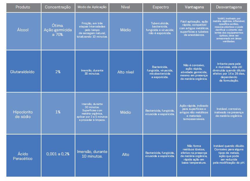 Tabela do CFO sobre agendes de desinfecção