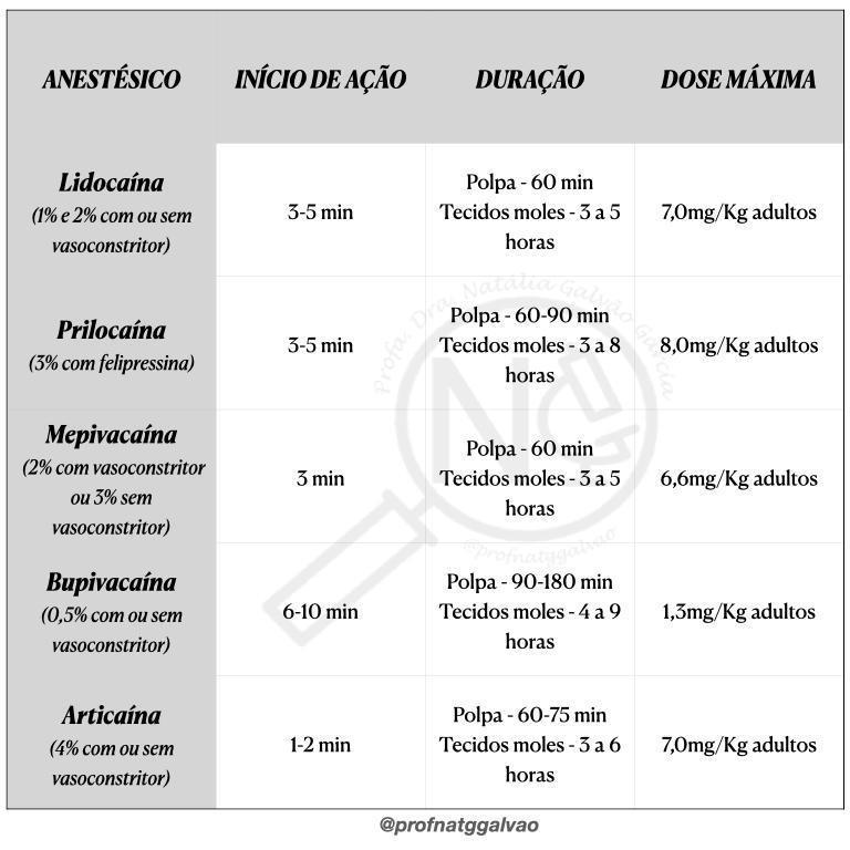 Tipos de anestésicos