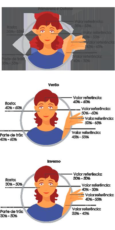 analisador de pele - harmonização orofacial